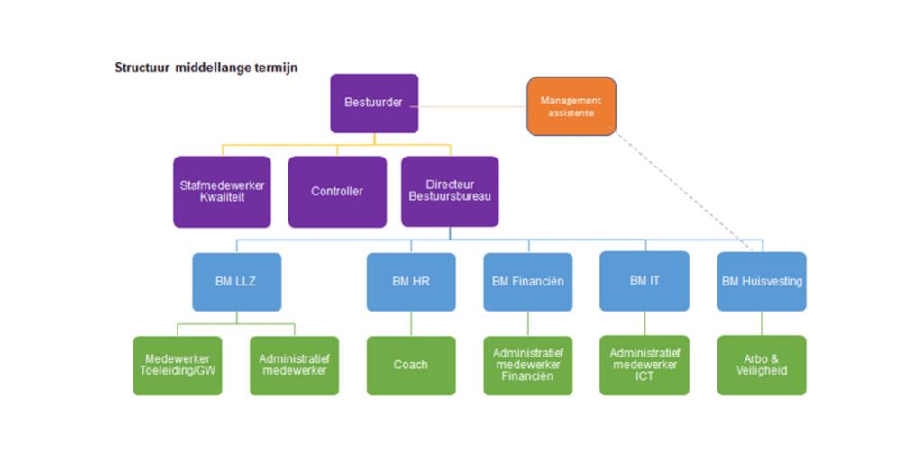 Pleysier College organisatiestructuur